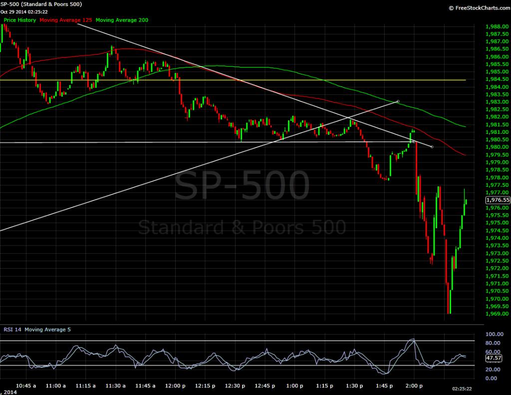 S&P 500, 1 minute bars