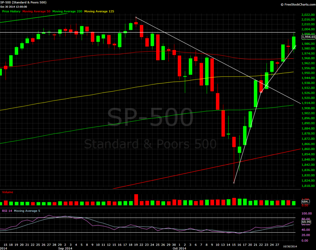 S&P 500, daily bars