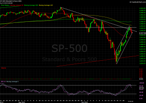 S&P 500, 3 hour chart.