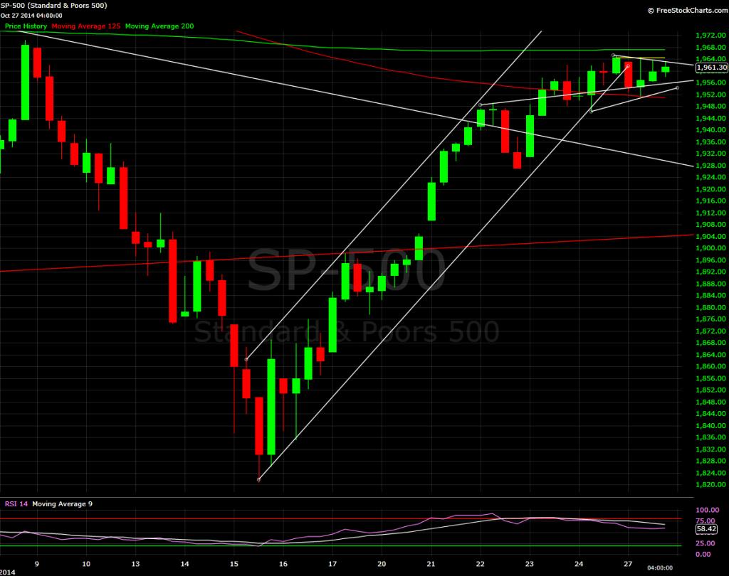S&P 500, 2 hour bars