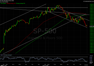 S&P500 on a 3 minute plot.