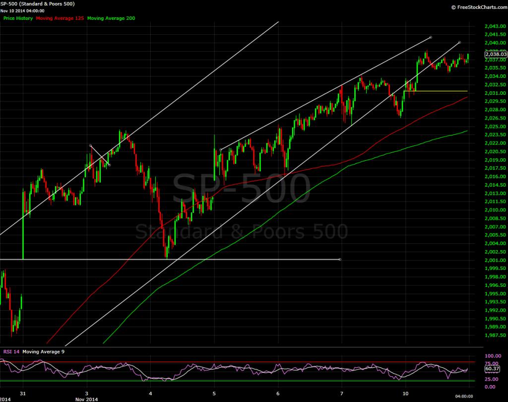 S&P 500, 10 minute bars