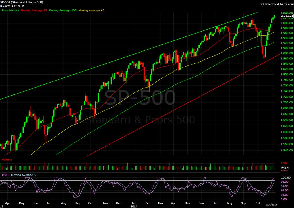 S&P 500, 2 day bars
