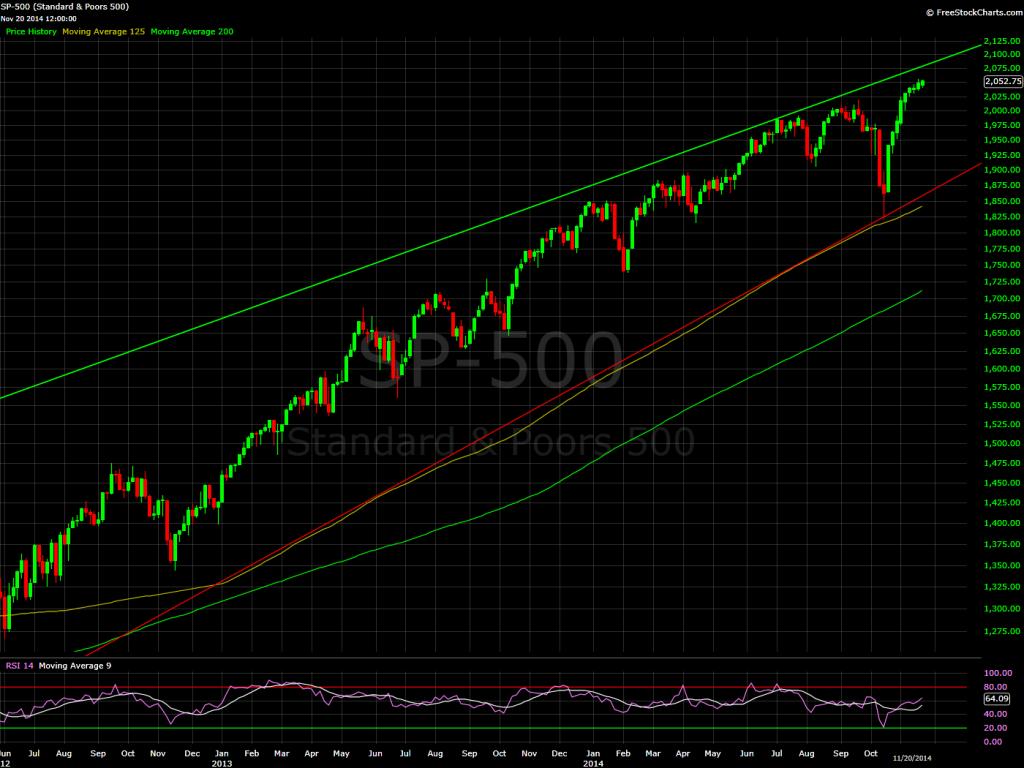 S&P 500, 3 day bars