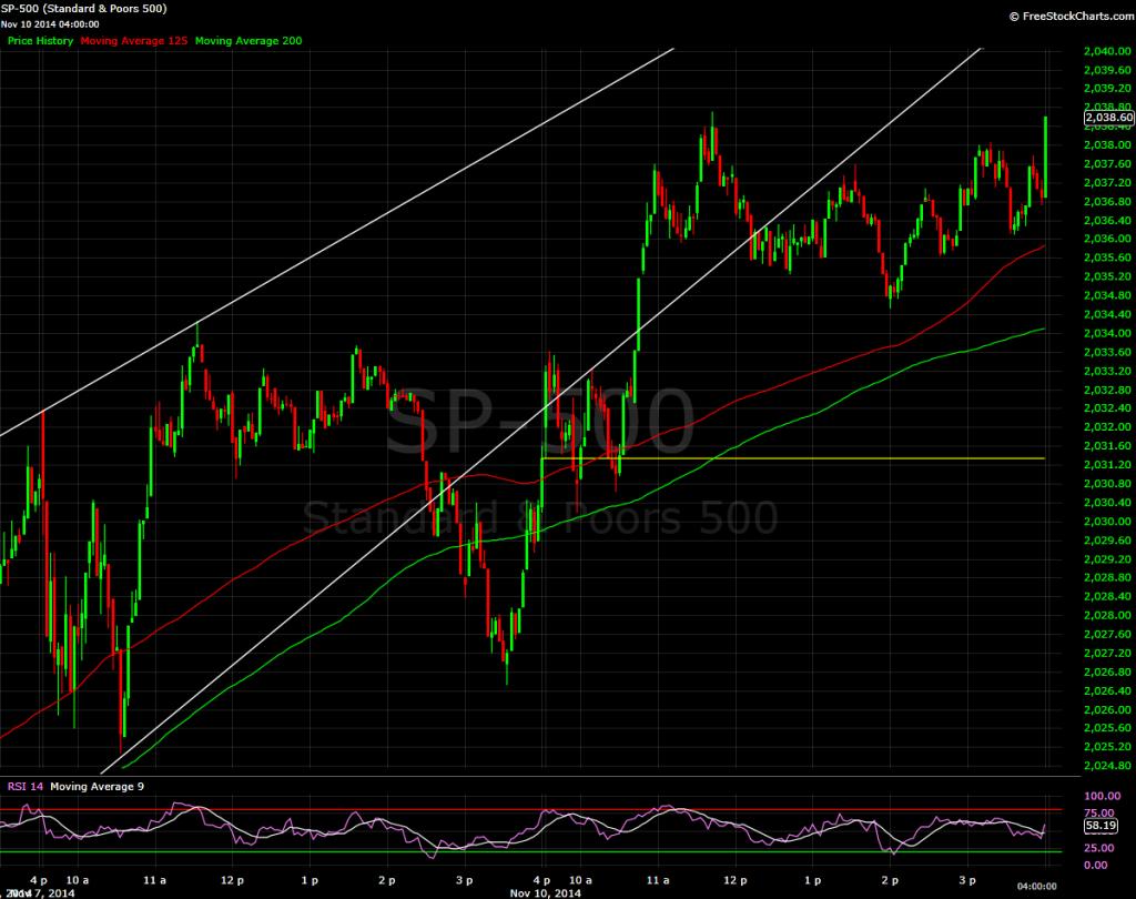S&P 500. 3 minute