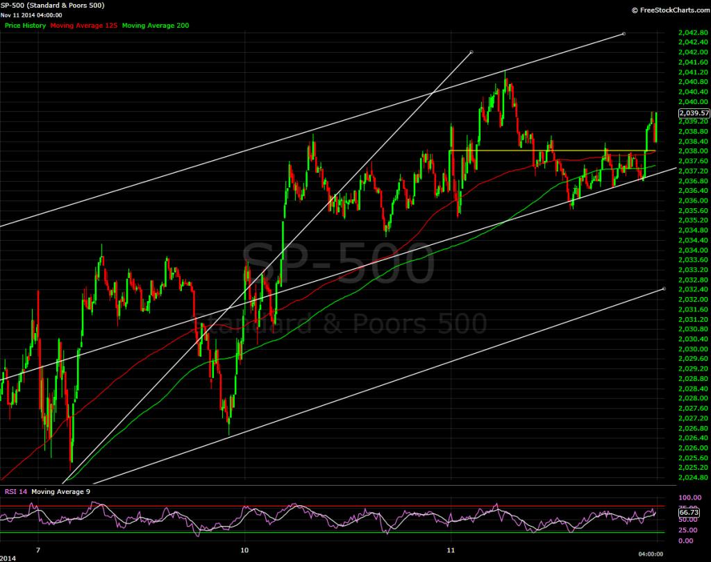 S&P 500, 3 minute bars