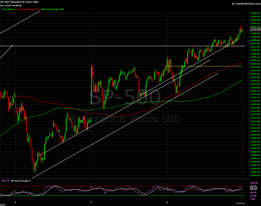 S&P 500, 5 minute bars
