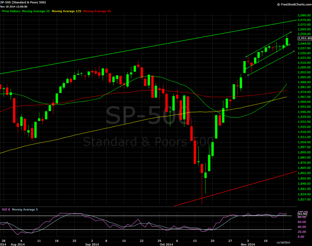 S&P 500, daily plot