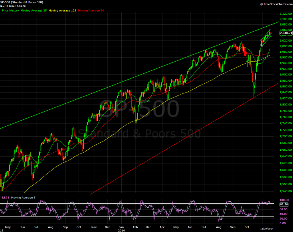 S&P 500, daily bars, 2014.11.19