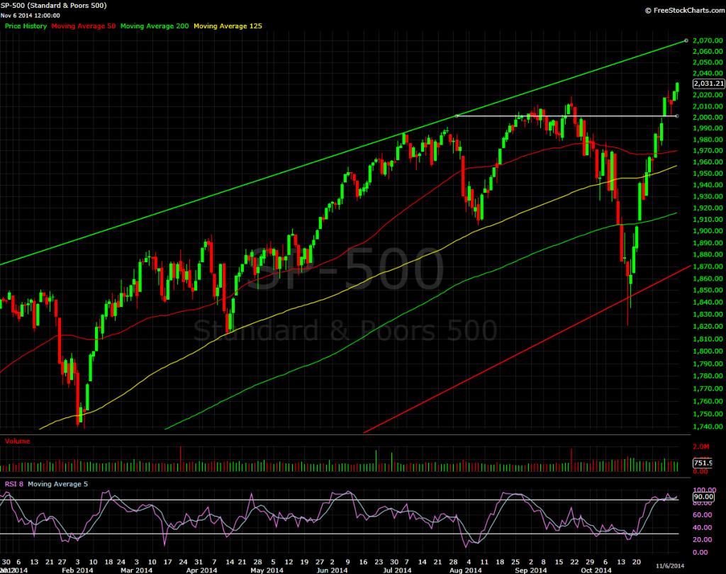 S&P 500, daily bars