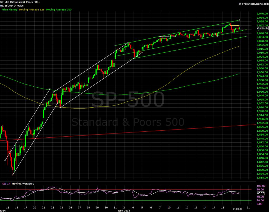 S&P 500, hourly bars, 2014.11.19