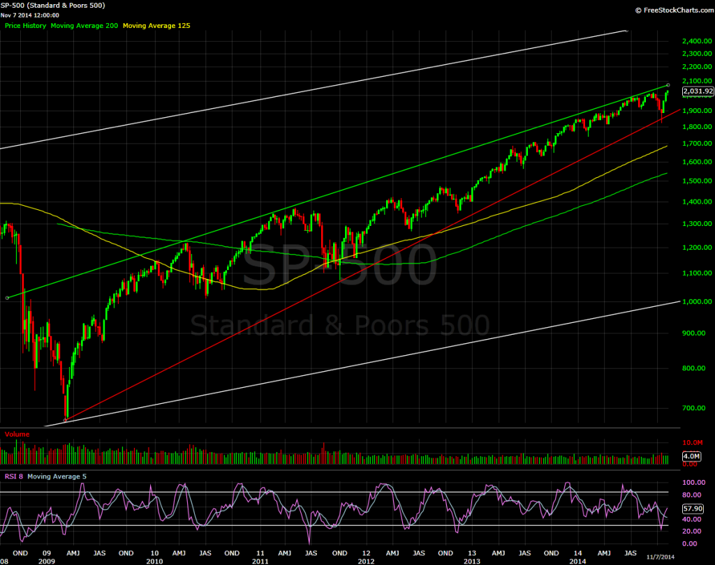 S&P 500, weekly bars