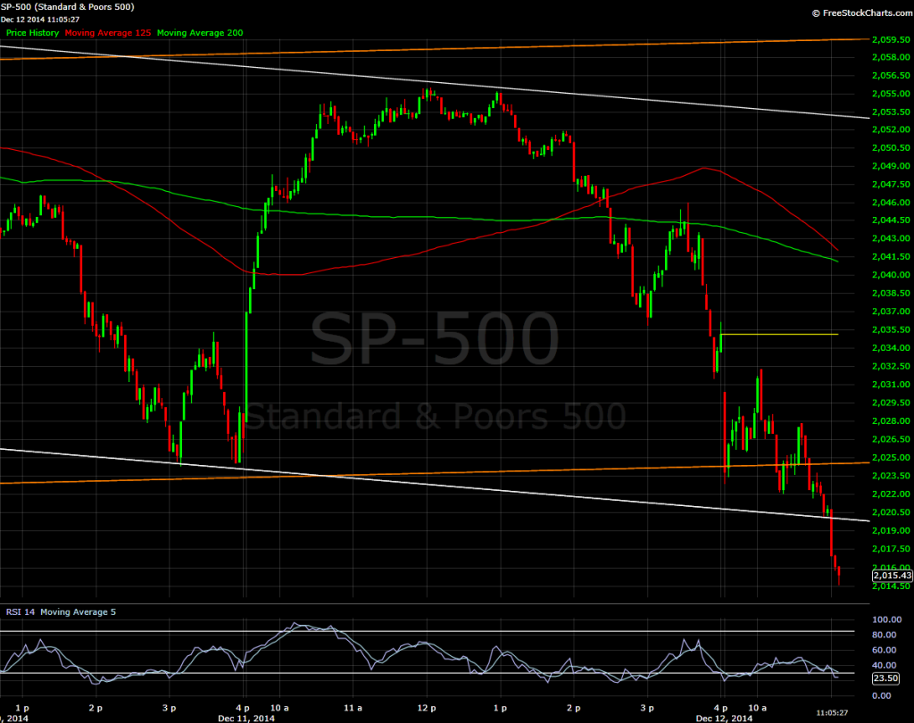 S&P 500, 30 minute bars