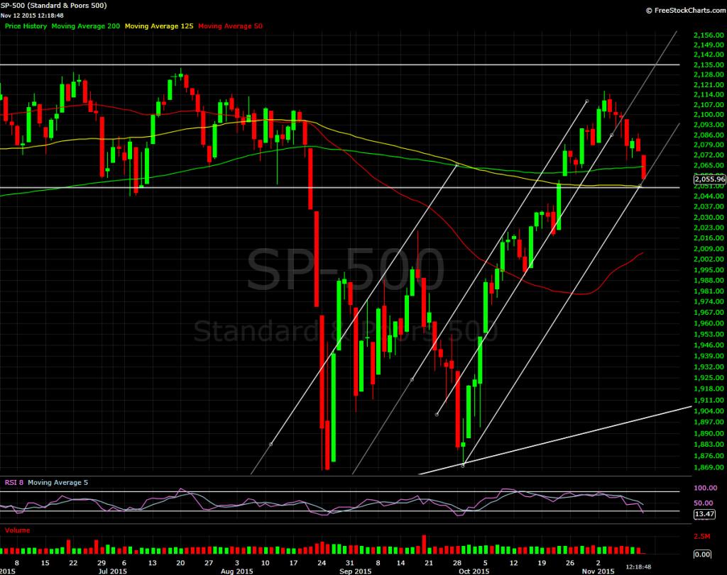 S&P 500, daily