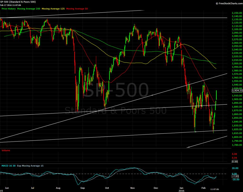 S&P 500, 4 hour bars