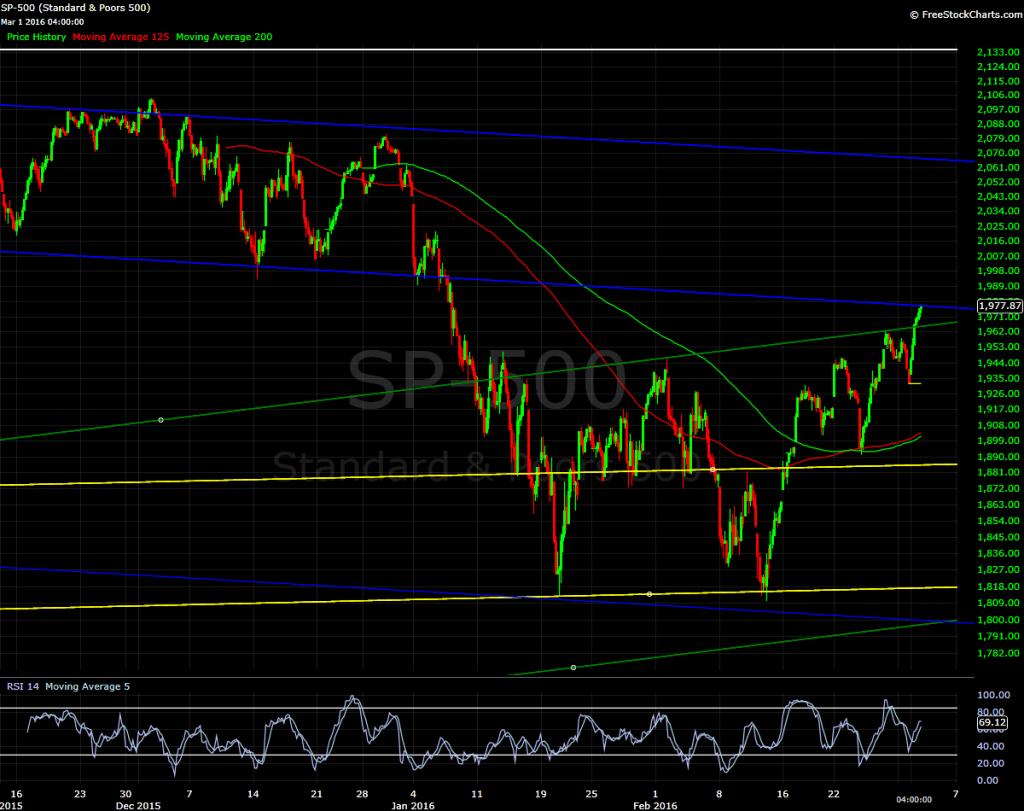 S&P 500, hourly bars