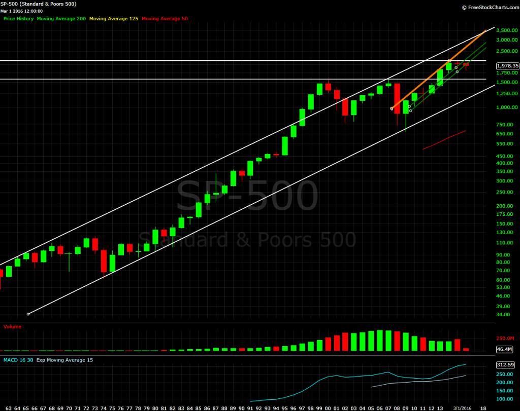 S&P 500, yearly