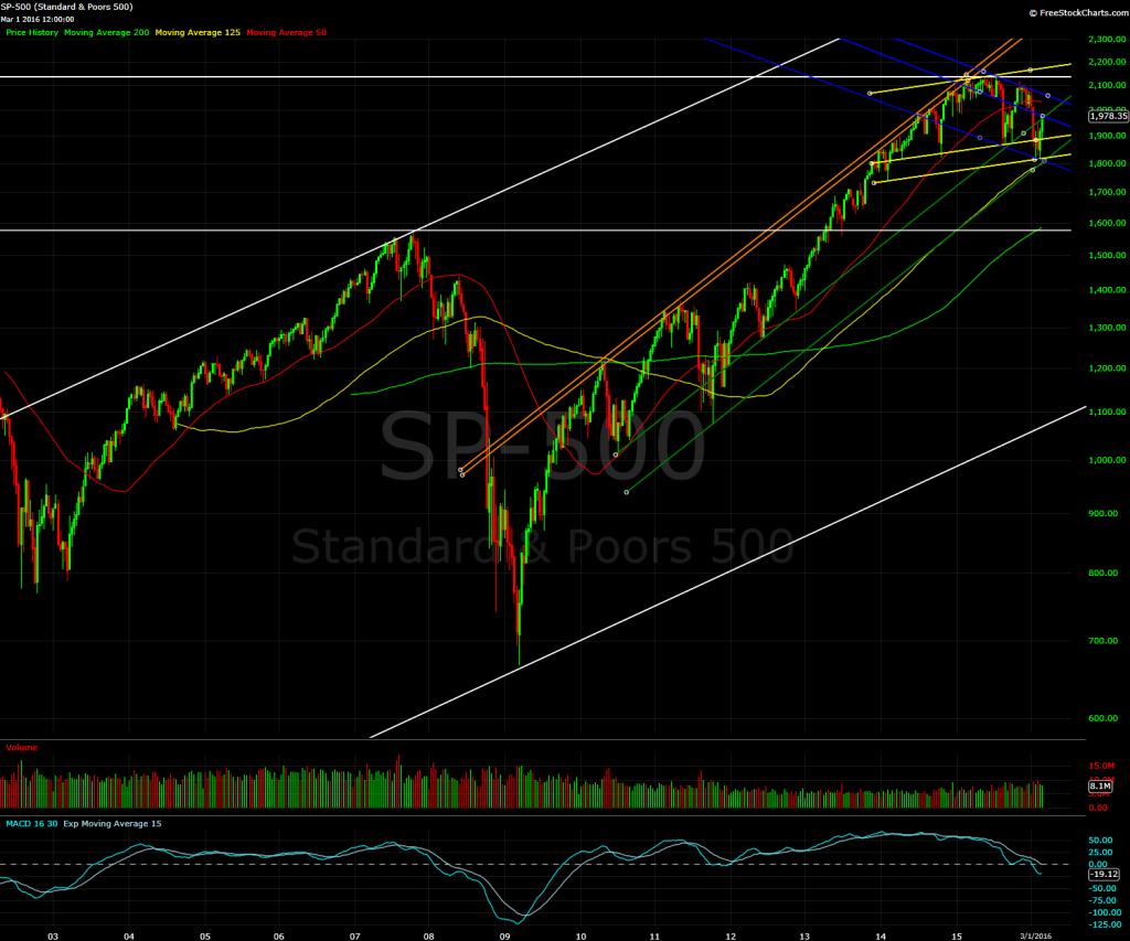 S&P 500, 8 day bars