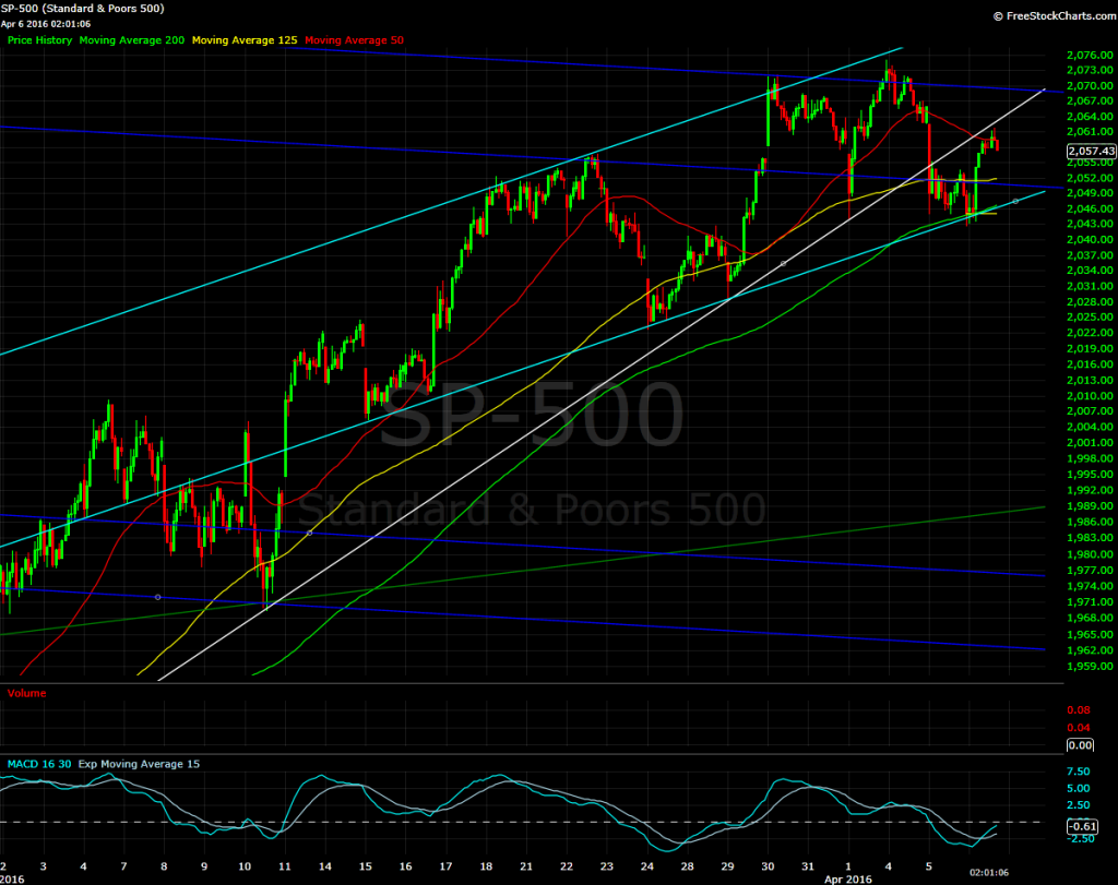 S&P 500 today, 30 minute bars