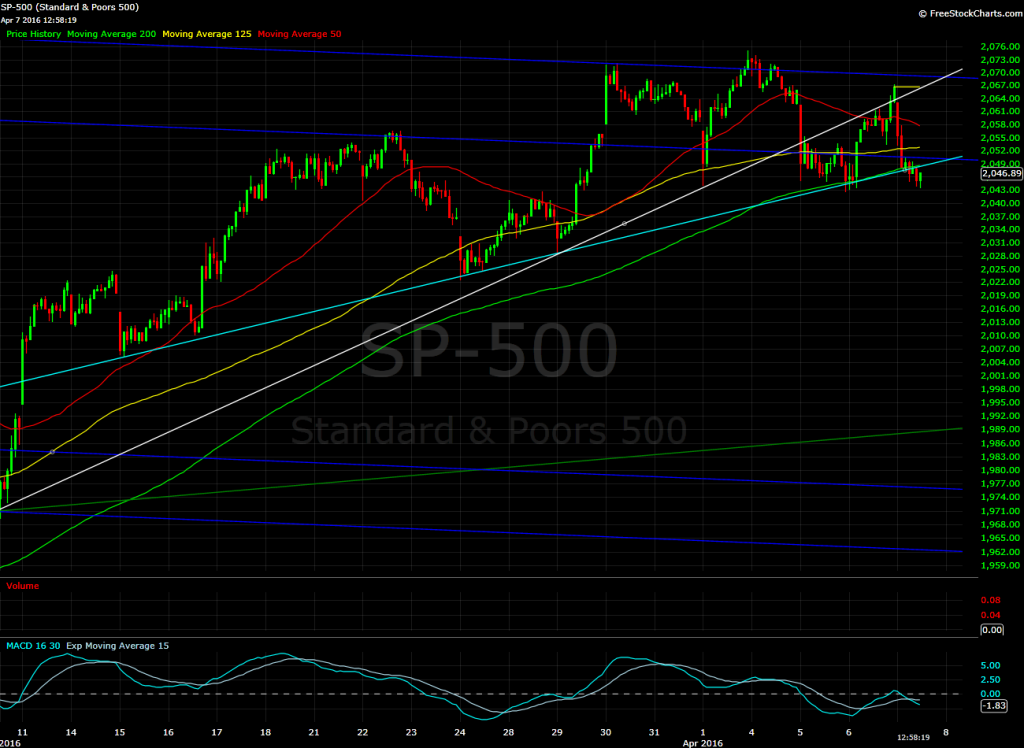 S&P 500, 30 minute bars